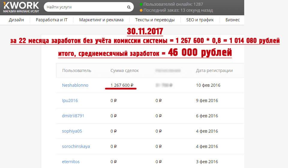 46 000 рублей ежемесячно на Кворк