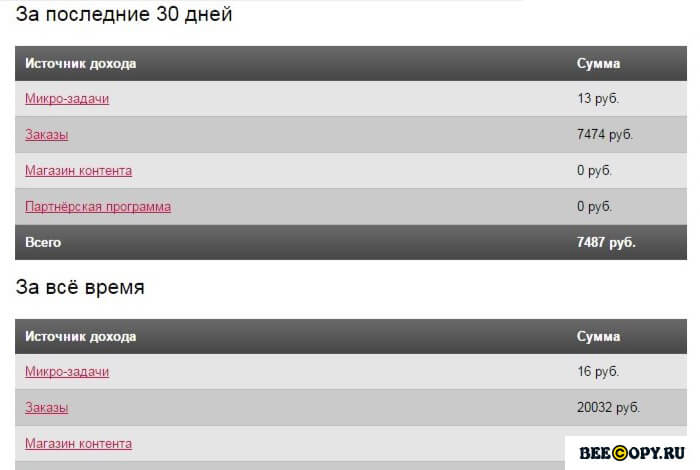 7500 рублей за месяц на Турботексте
