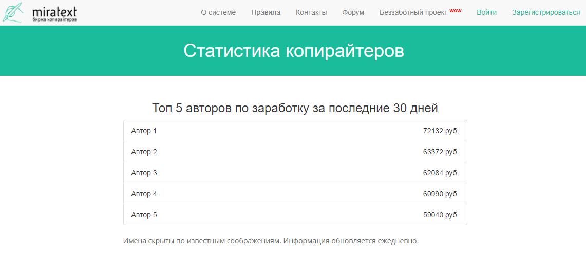более 70 000 в месяц на Миратекст