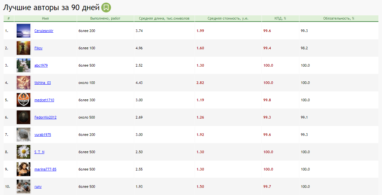 Лучшие авторы на Адвего, рейтинг пользователей