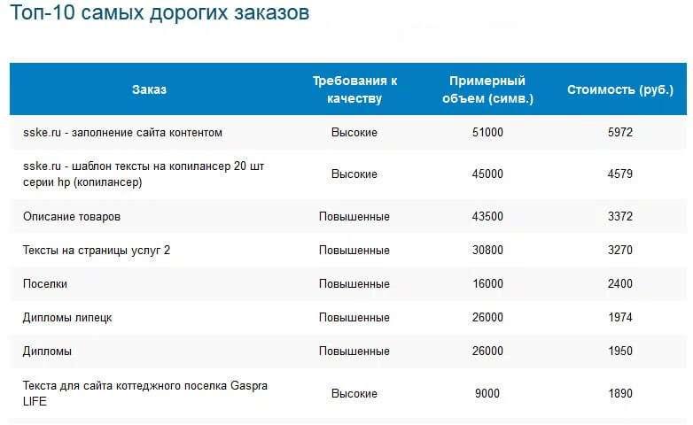 ТОП дорогих заказов на Копилансер