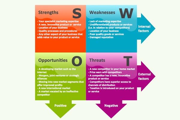 SWOT-анализ в копирайтинге: приближаем успех