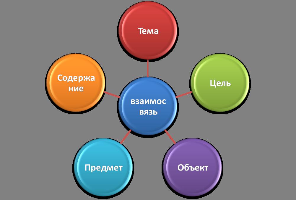 Схемы написания статей популярных тематик